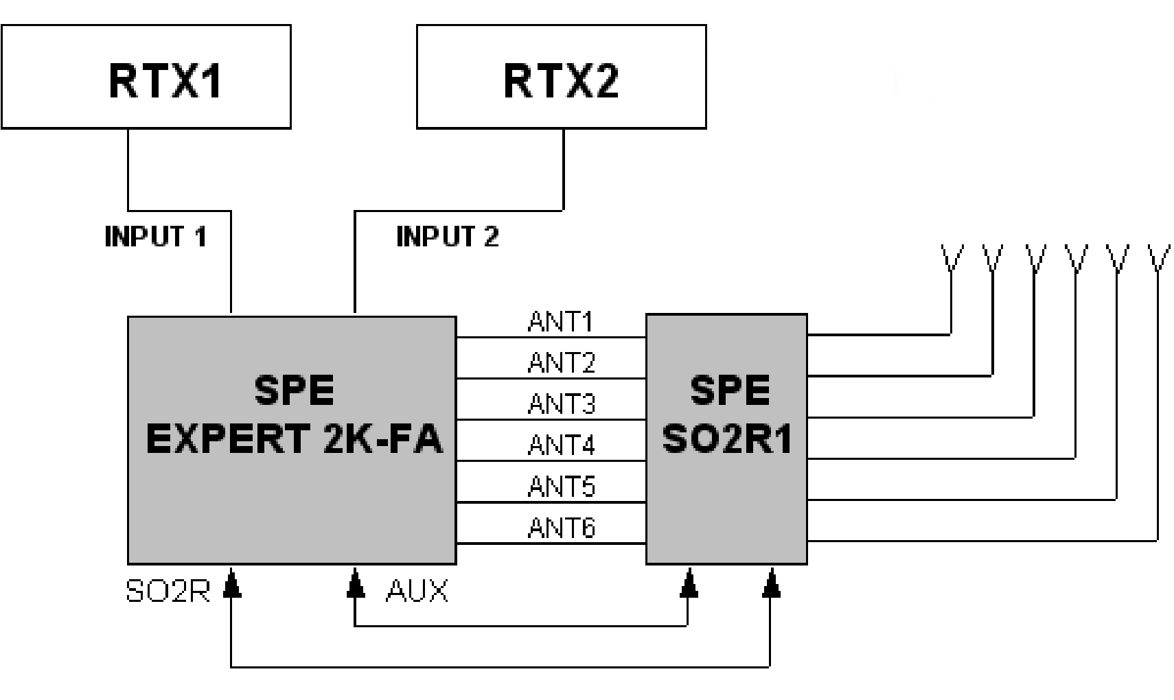 Spe Amb 01 Remote Antenna Switch Australian Amateur Radio Dealer Circuit Diagram Same With Which The Multiplier Is Received A Special Unit Used For This Switching So That Structure Still Ensures Fully Automatic Use